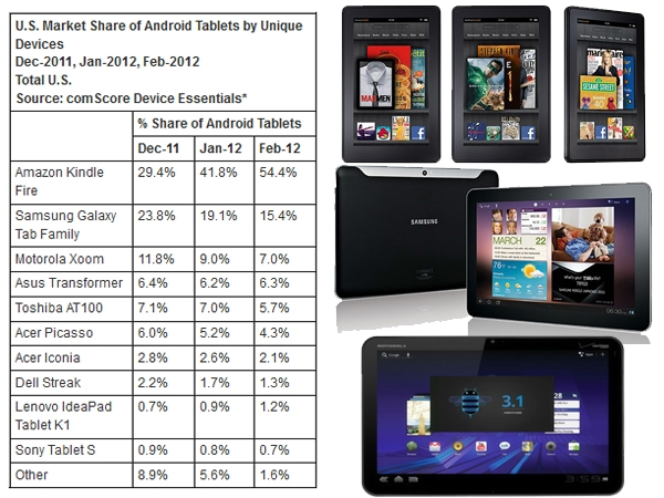 Tablets Android más vendidas