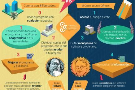 Diferencias entre Software Libre y Código abierto en una infografía