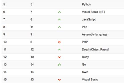 Estos son los lenguajes de programación más populares durante 2016