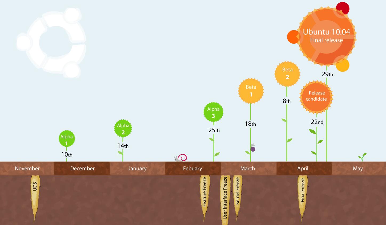 Datas de lançamento Ubuntu 10.04