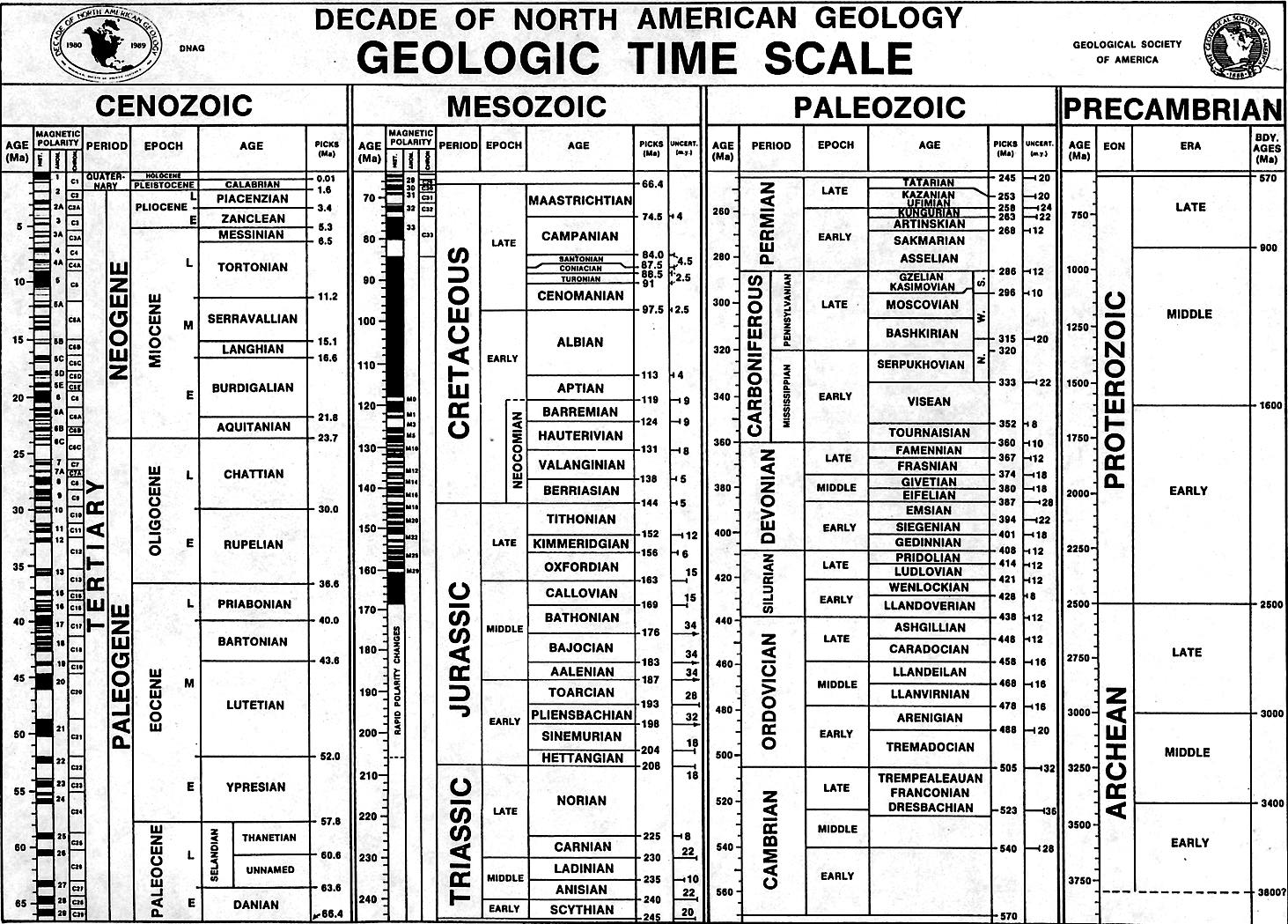 Geological Time Scale Images