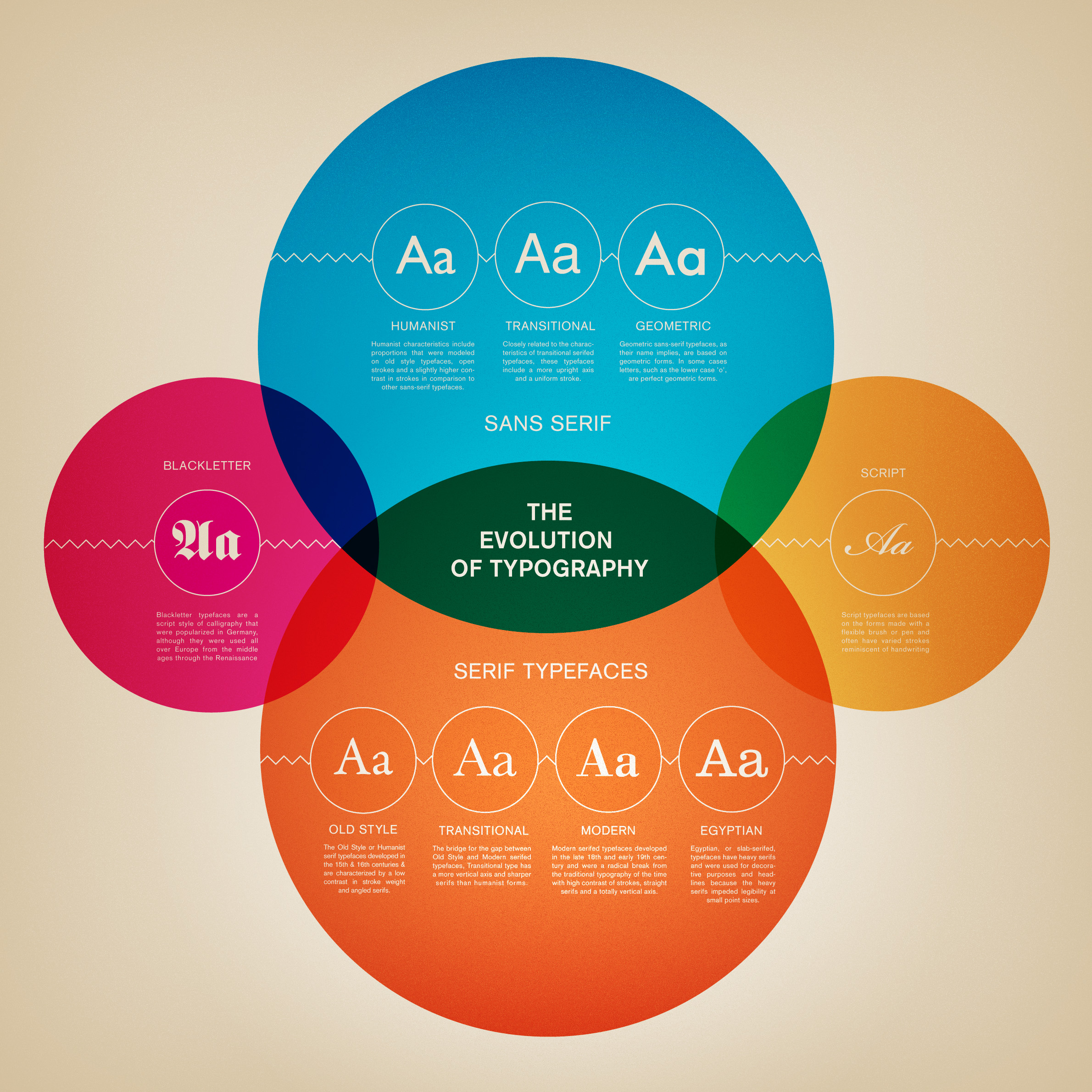 ucreative - 35 cool infographics for web and graphic designers