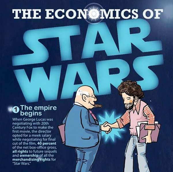 The Economics Of The Star Wars Franchise