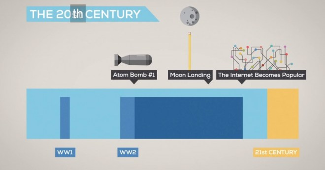 The History and Future of Everything