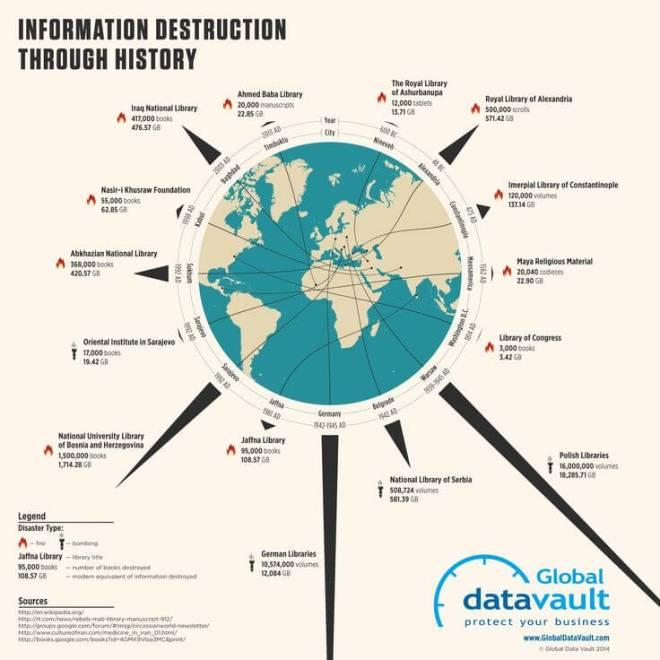 Data Loss Events Through History