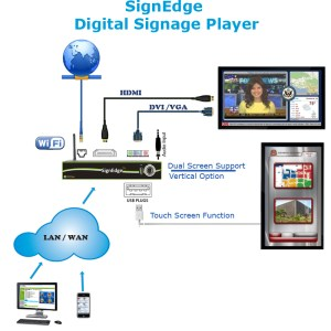 Digital Signage Standalone Players Series