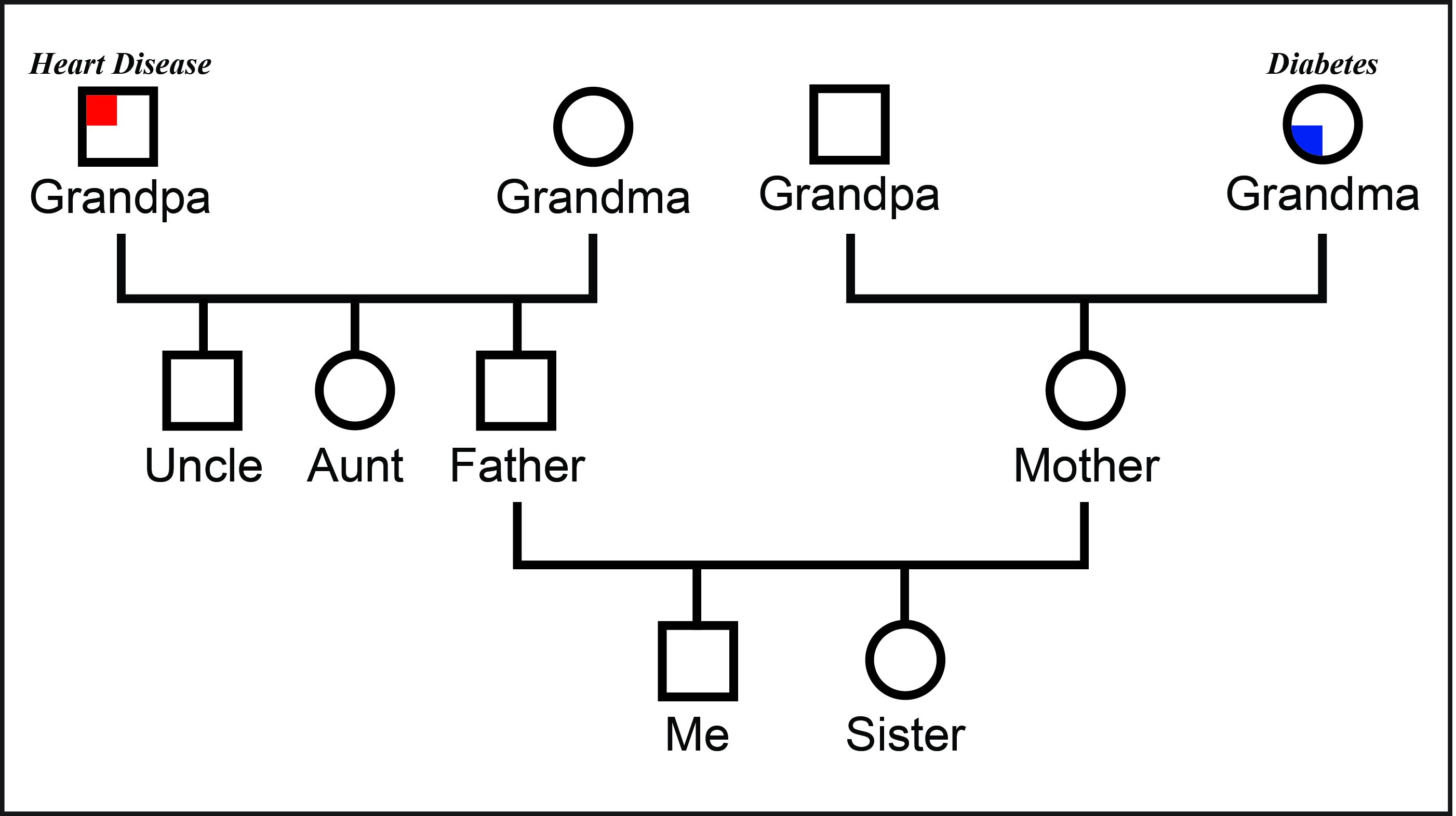 Family Therapy Worksheet Genogram