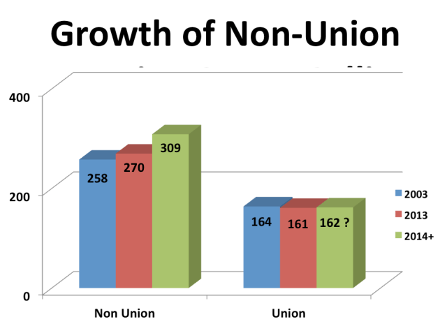 Growth of non-union