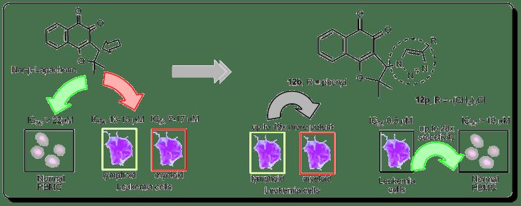 Moléculas criadas em laboratório para combater leucemia