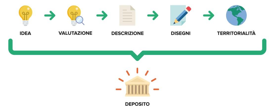 Ufficio Brevetti - Il brevetto: come si deposita