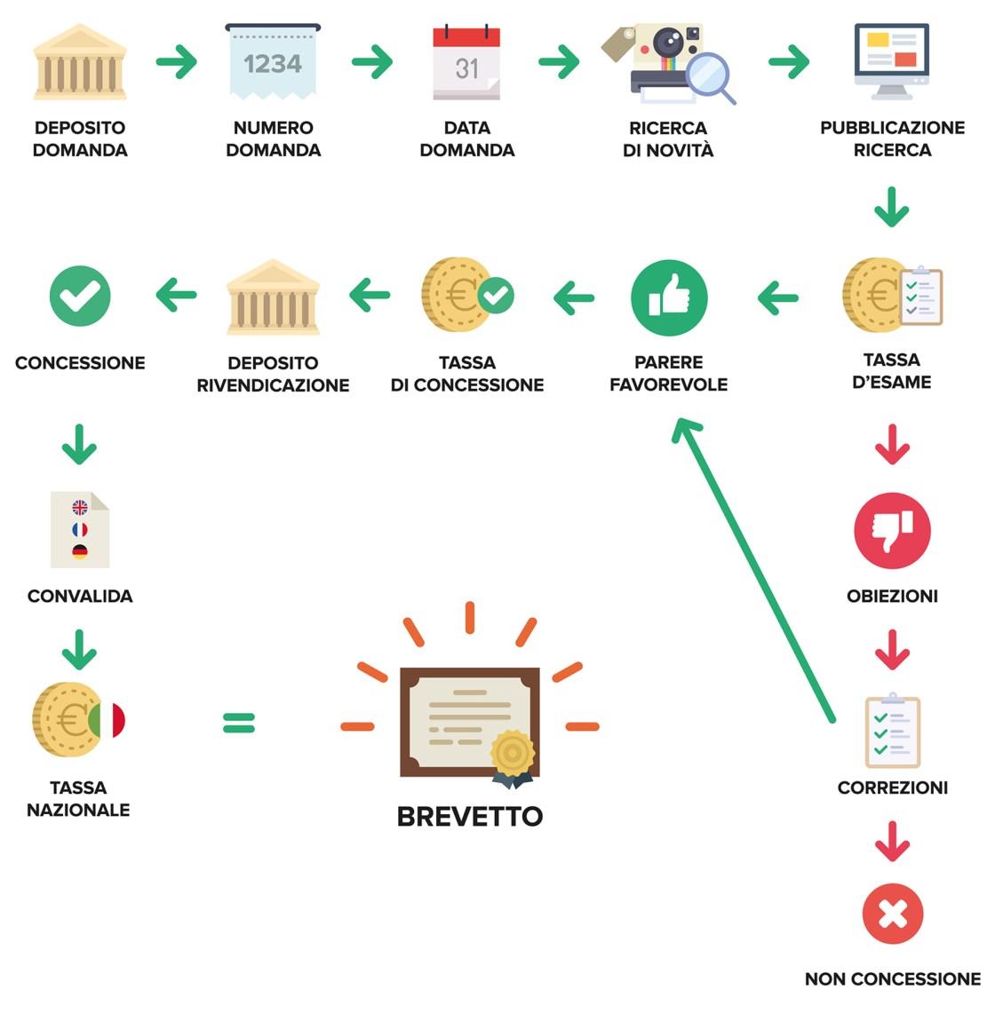 Ufficio Brevetti - Il brevetto: concessione del brevetto europeo