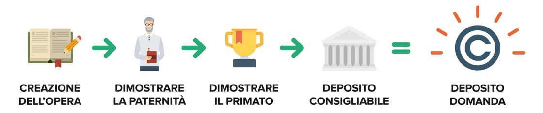 Ufficio Brevetti - Il copyright: la procedura per la protezione