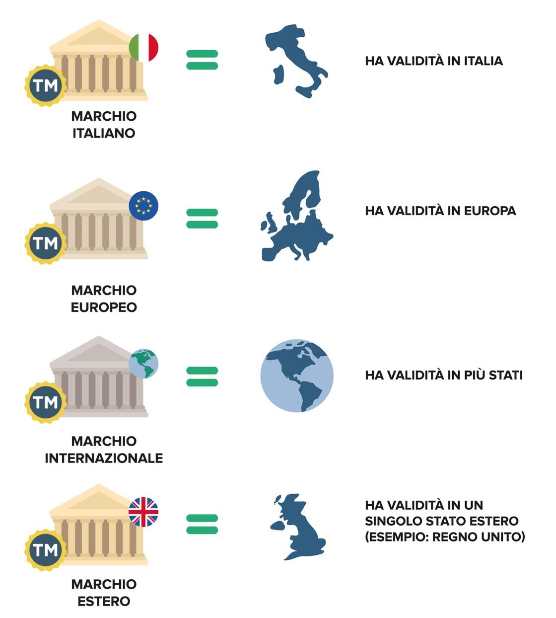 Ufficio Brevetti - Il marchio: territorialità