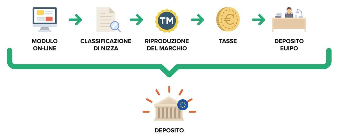 Ufficio Brevetti - Il marchio: protezione del marchio europeo