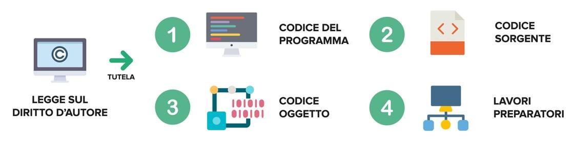 Ufficio Brevetti - Il software: la tutela d'autore