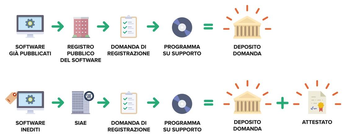 Ufficio Brevetti - Il software: la procedura per la protezione