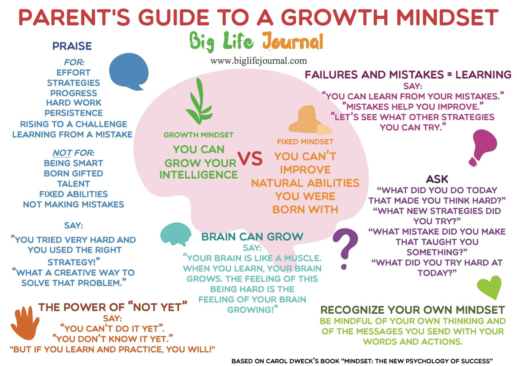 Promoting A Growth Mindset In Our Kids Ecole Fred A