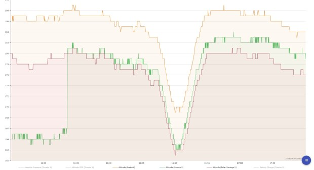 Altitude profiles: Suunto 9 in green, Vantage in blue, Instinct in orange