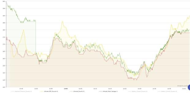 Höhenprofile von Suunto 9 (und deren GPS-Höhenaufzeichnung) und Polar Vantage V