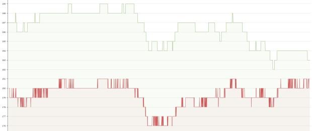 Höhenaufzeichnung im Flachen, Vantage V (grün) und Suunto 9 (rot)