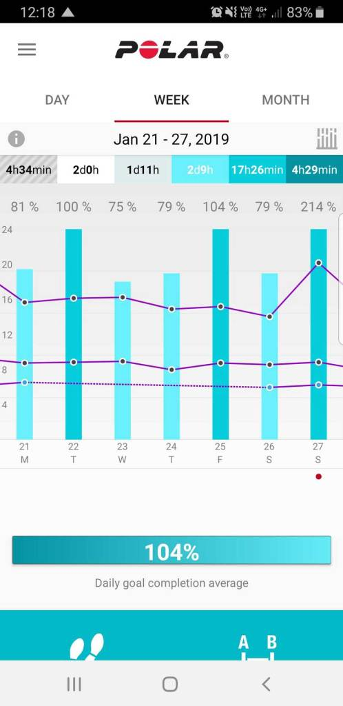 Polar Flow App, Week View 2 with Activity Goal Status Bars