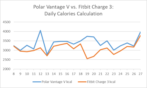 Polar Vantage V vs. Fitbit Charge 3:  Measurement / Calculation of Calorie Burn