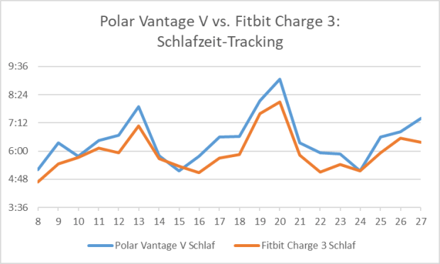 Polar Vantage V vs. Fitbit Charge 3: Schlafzeit-Tracking