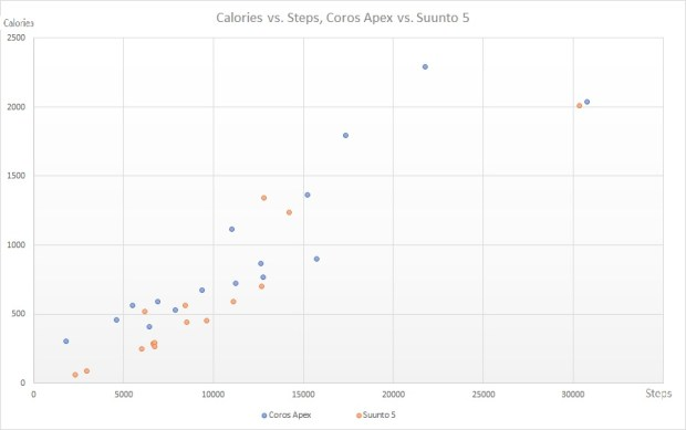 Calories vs. Steps, Coros Apex vs. Suunto 5