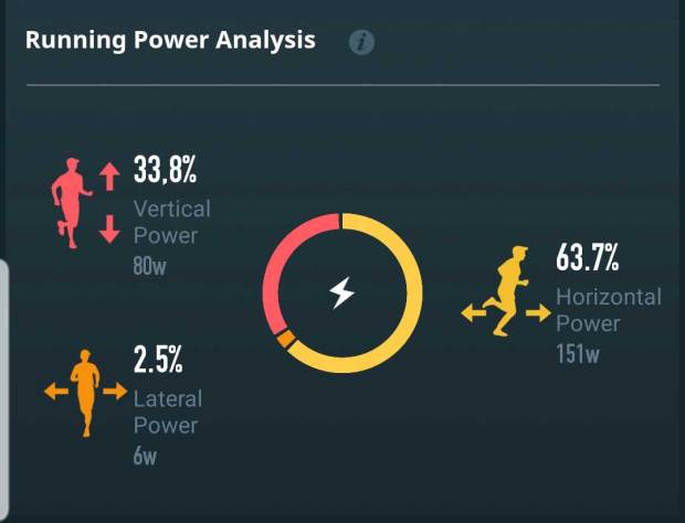Running Power Analysis in Coros App