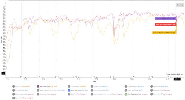 Polar Grit X oHR vs. Polar Vantage V oHR vs. Polar BEAT recording HR off the H10 chest strap