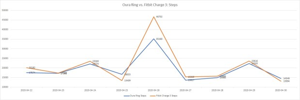 Steps tracked by Oura Ring vs. Fitbit Charge 3