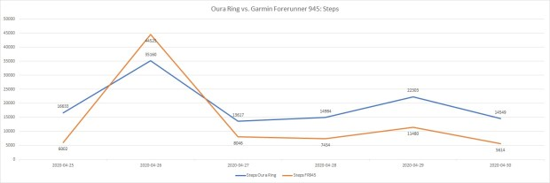 Steps tracked by Oura Ring vs. Garmin Forerunner 945