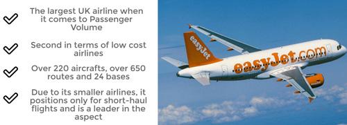EasyJet UK Flight Operator