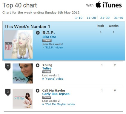 Rita Ora Number 1 single RIP