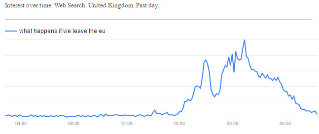 """""""What happens if we leave the EU"""" search spike suggests people don't know why they Brexited"""