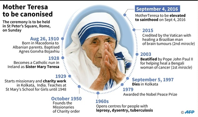 Mother Teresa to be proclaimed a saint on Sunday