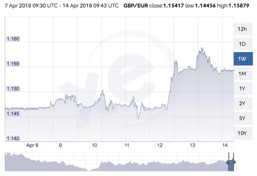 Funta arrine ne krahasim me Euro