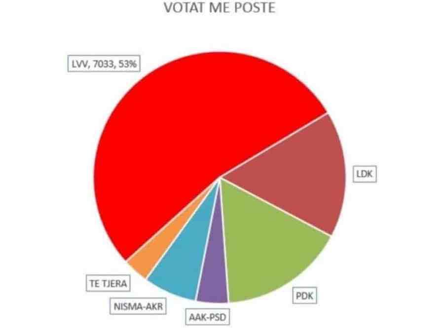 Diaspora voton Vetëvendosje!