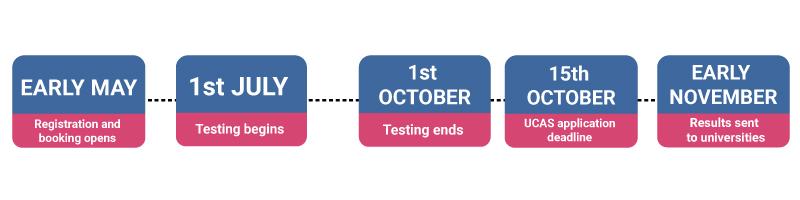 Key-UCAT-Dates