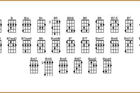 free printable ukulele chords » [HD Images] Wallpaper For Downloads ...