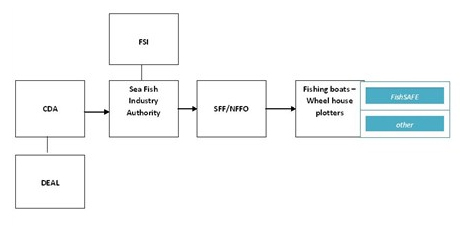 fishsafe_information_diagram