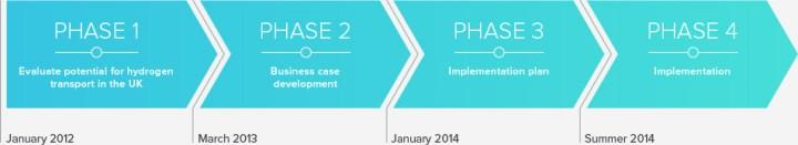 uk h2mobility project timeframe
