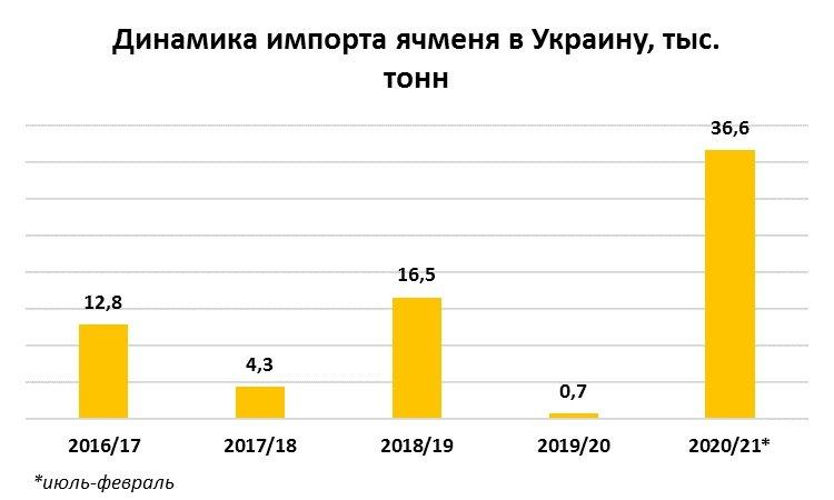 أوكرانيا زادت وارداتها من الشعير إلى مستوى قياسي