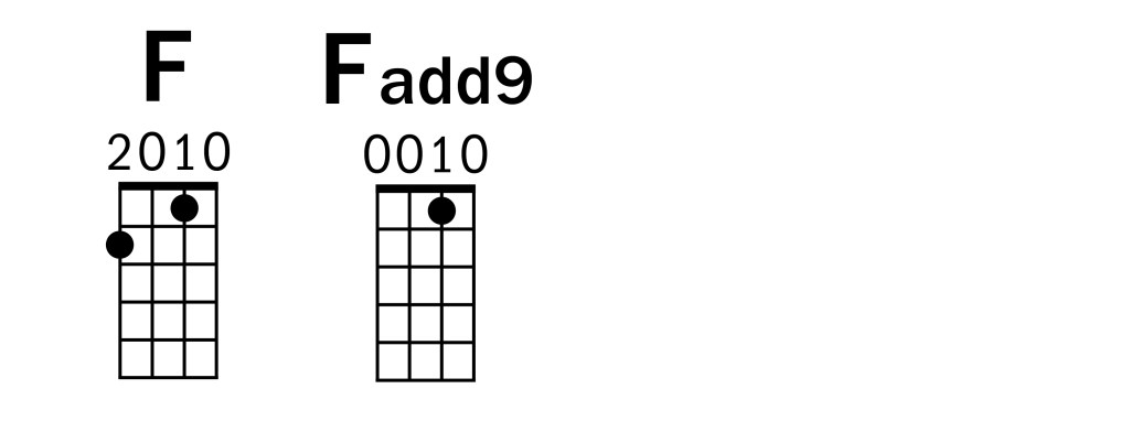 """A Hard Day's Night"" It's Been an Fadd9 (Key of C) Ukulele Chords"