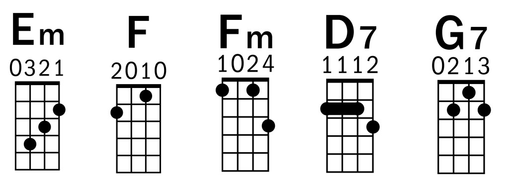 """Nowhere Man"" The Heartbreak of iii minor–IV (Key C) The Beatles Ukulele Chords"