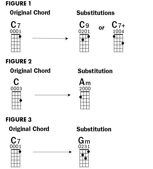 Jazz on ukulele lesson chord substitutions