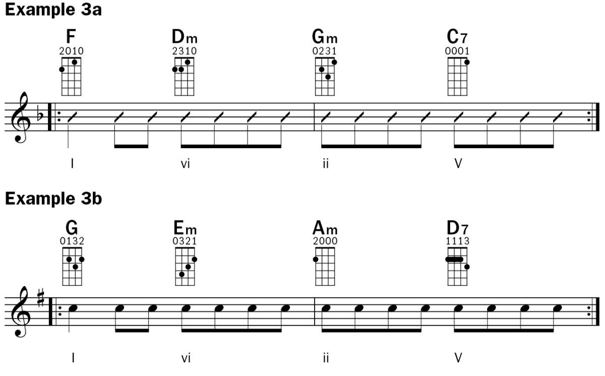 Ukulele Lesson: Understanding Chord Progressions – Ukulele
