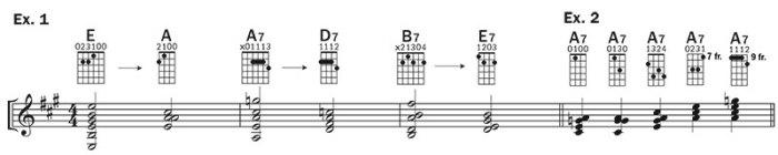 ukulele blues improv lesson examples 1–2