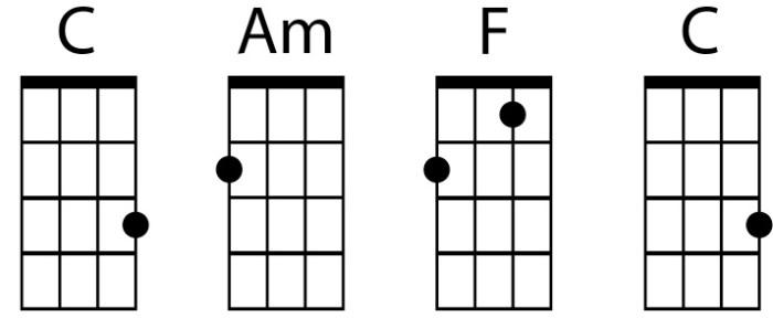 ukulele chord shapes C, Am, F, C