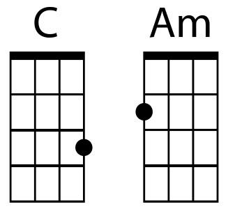 ukulele chord shapes C, Am